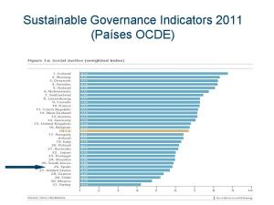 Sustainable Governance Indicators 2011 (Países OCDE)